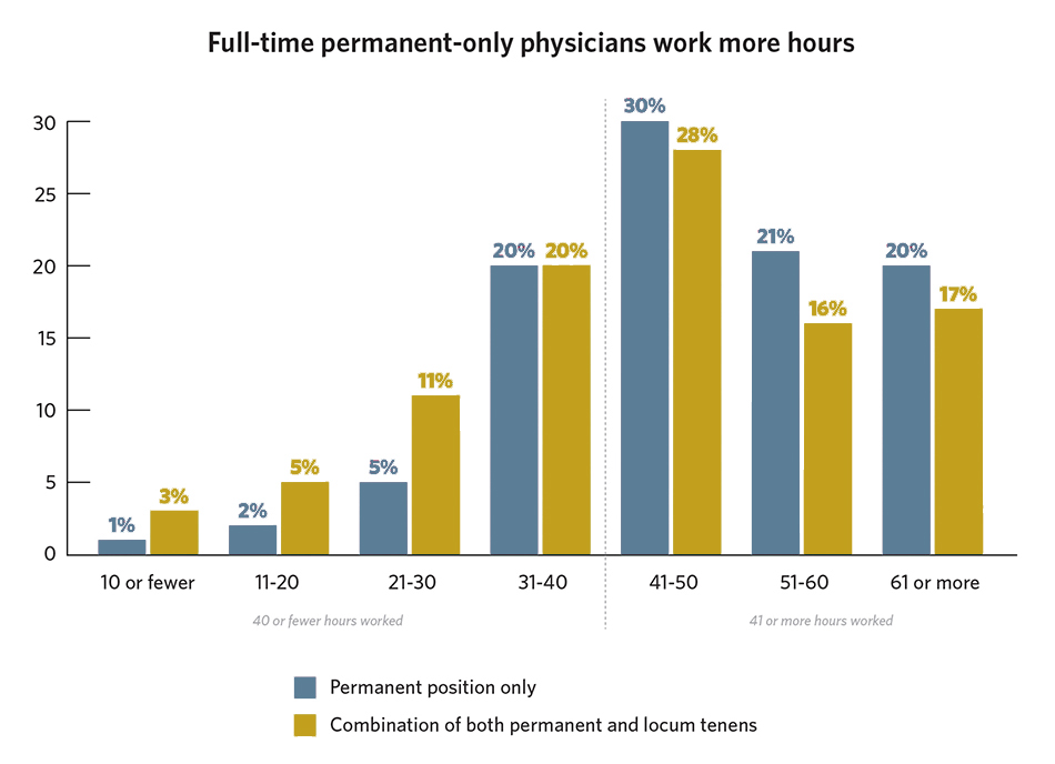 Chart of Physician Hours