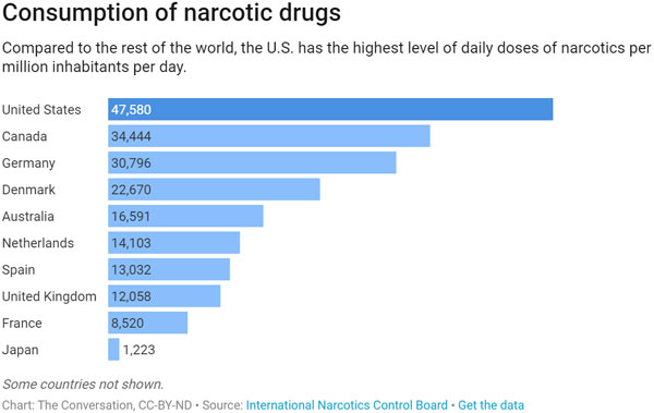 chart showing opioid use in other countries