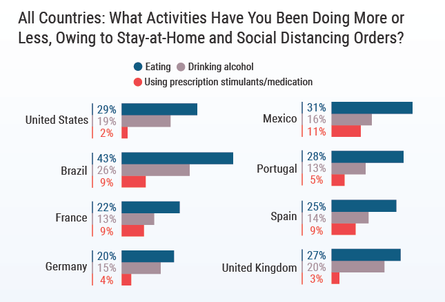 Chart - physician eating and drinking