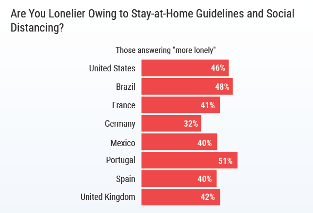 Chart - physician loneliness