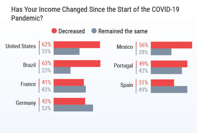 Chart - physician income change